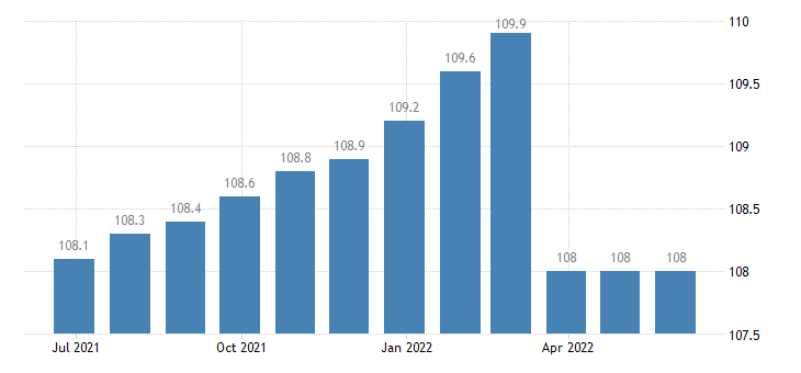 ireland harmonised idx of consumer prices hicp canteens eurostat data