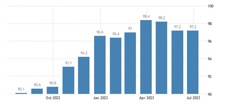 ireland harmonised idx of consumer prices hicp cheese curd eurostat data
