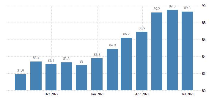 ireland harmonised idx of consumer prices hicp chocolate eurostat data