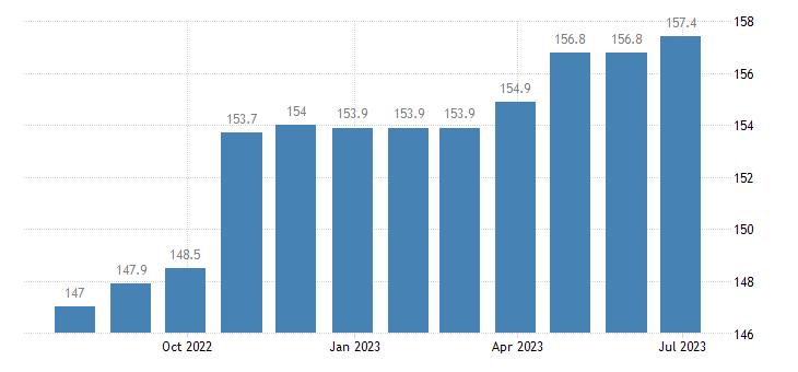 ireland harmonised idx of consumer prices hicp cigars eurostat data