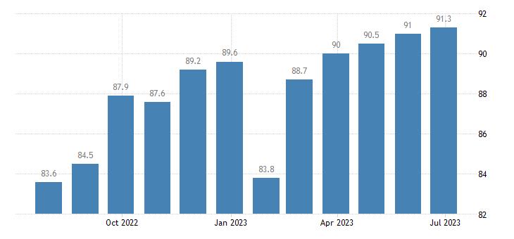 ireland harmonised idx of consumer prices hicp clothing footwear eurostat data