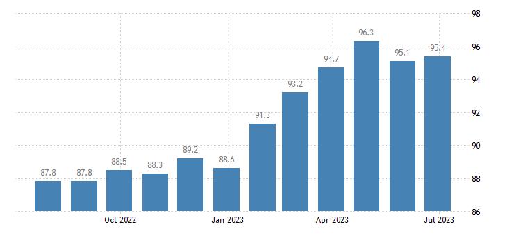 ireland harmonised idx of consumer prices hicp coffee eurostat data