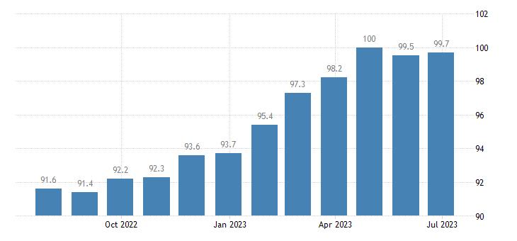 ireland harmonised idx of consumer prices hicp coffee tea cocoa eurostat data