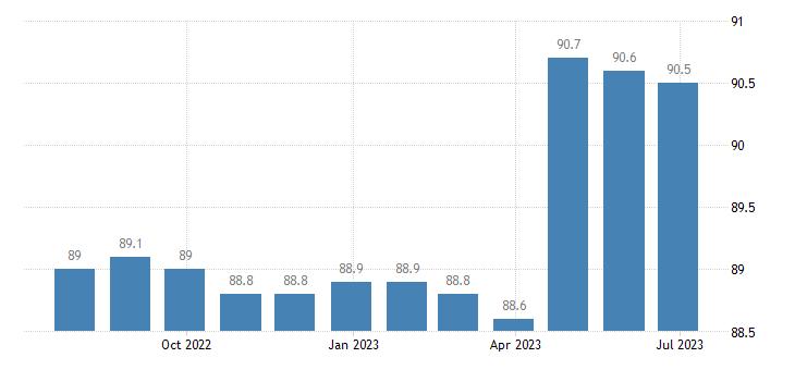 ireland harmonised idx of consumer prices hicp communications eurostat data