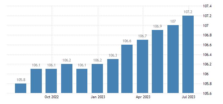 ireland harmonised idx of consumer prices hicp cultural services eurostat data
