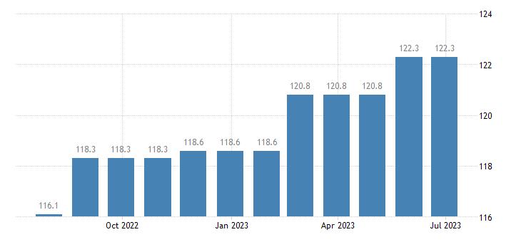 ireland harmonised idx of consumer prices hicp dental services eurostat data