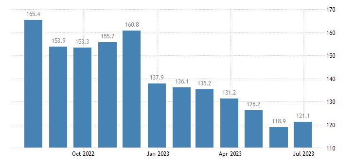 ireland harmonised idx of consumer prices hicp diesel eurostat data