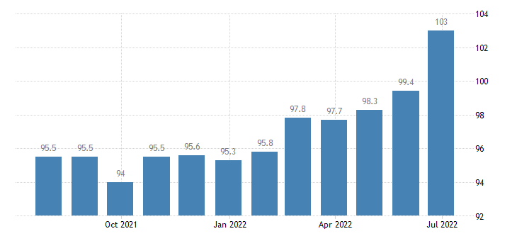 ireland harmonised idx of consumer prices hicp dried salted or smoked meat eurostat data