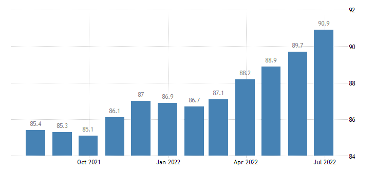 ireland harmonised idx of consumer prices hicp dried vegetables other preserved or processed vegetables eurostat data