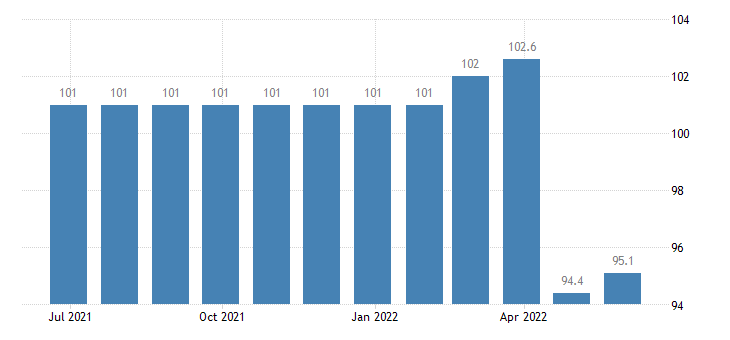ireland harmonised idx of consumer prices hicp edible offal eurostat data