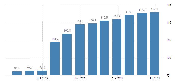 ireland harmonised idx of consumer prices hicp eggs eurostat data