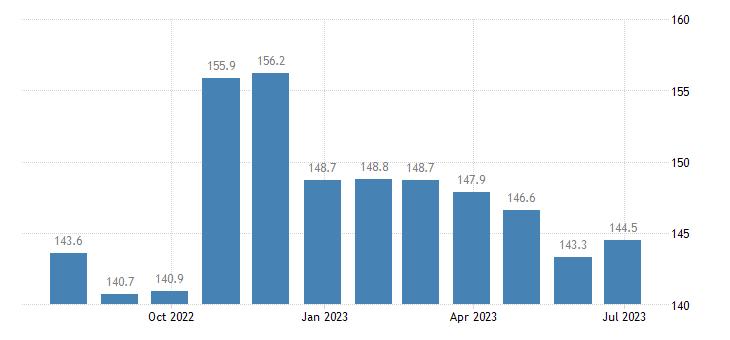 ireland harmonised idx of consumer prices hicp energy unprocessed food eurostat data