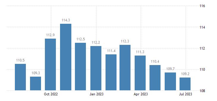 ireland harmonised idx of consumer prices hicp fiction books eurostat data