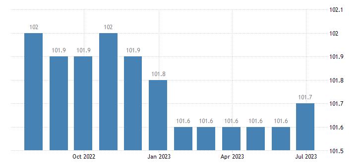ireland harmonised idx of consumer prices hicp financial services n e c eurostat data