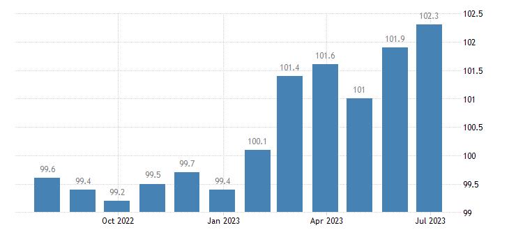 ireland harmonised idx of consumer prices hicp flours other cereals eurostat data