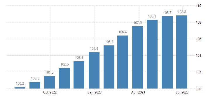 ireland harmonised idx of consumer prices hicp food non alcoholic beverages eurostat data