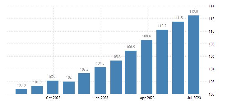 ireland harmonised idx of consumer prices hicp food products n e c eurostat data
