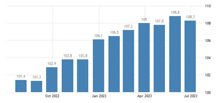 ireland harmonised idx of consumer prices hicp fruit eurostat data