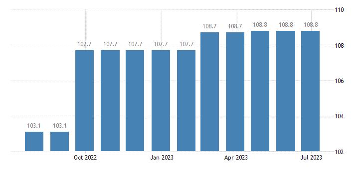 ireland harmonised idx of consumer prices hicp fully administered prices eurostat data