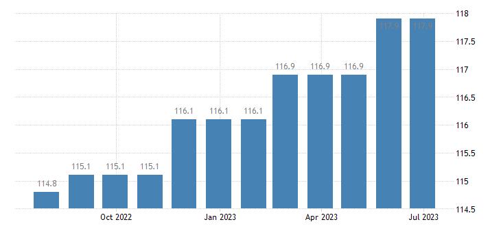 ireland harmonised idx of consumer prices hicp funeral services eurostat data