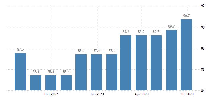 ireland harmonised idx of consumer prices hicp garden furniture eurostat data