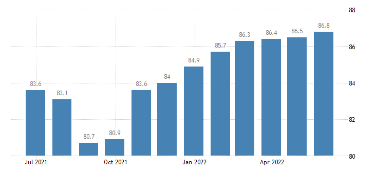 ireland harmonised idx of consumer prices hicp garden products eurostat data