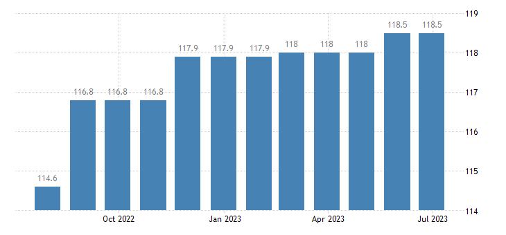 ireland harmonised idx of consumer prices hicp general practice eurostat data