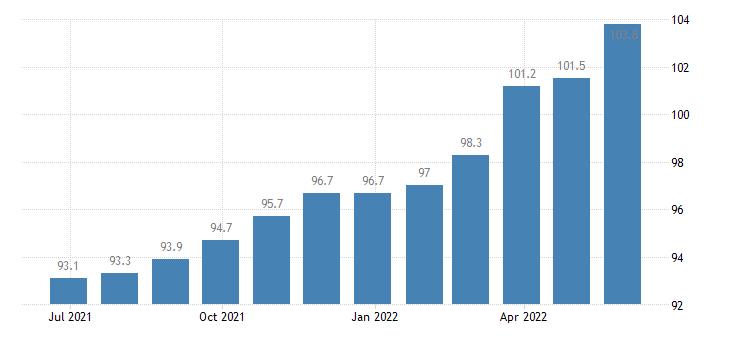 ireland harmonised idx of consumer prices hicp goods overall idx excluding services eurostat data
