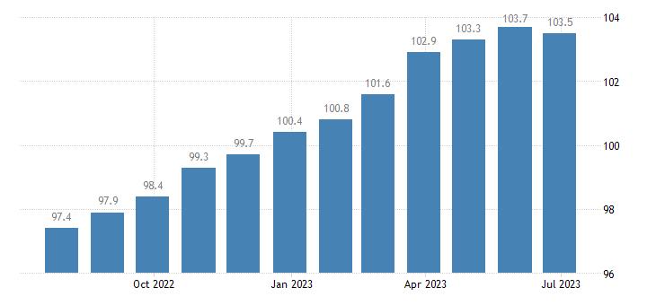 ireland harmonised idx of consumer prices hicp goods services for routine household maintenance eurostat data