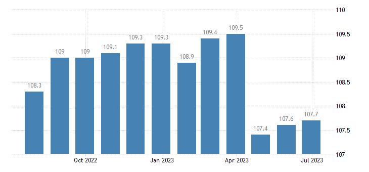 ireland harmonised idx of consumer prices hicp health eurostat data