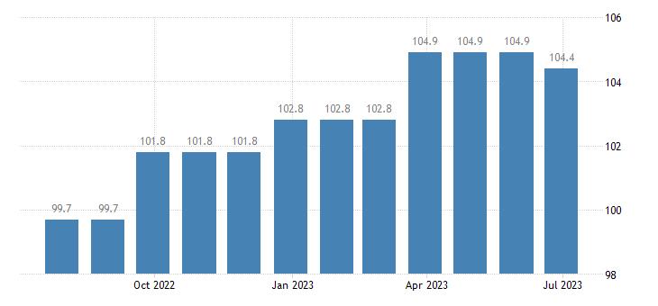 ireland harmonised idx of consumer prices hicp hearing aids eurostat data