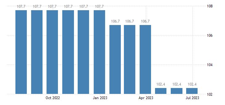 ireland harmonised idx of consumer prices hicp hospital services eurostat data