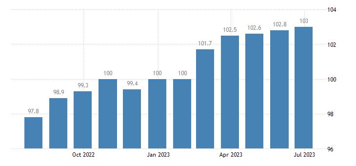 ireland harmonised idx of consumer prices hicp household appliances eurostat data