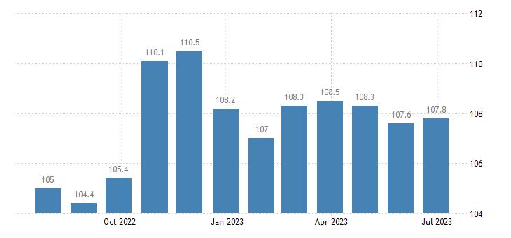 ireland harmonised idx of consumer prices hicp industrial goods eurostat data