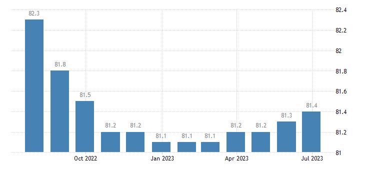 ireland harmonised idx of consumer prices hicp insurance connected with transport eurostat data
