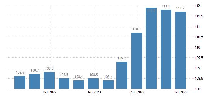 ireland harmonised idx of consumer prices hicp insurance eurostat data