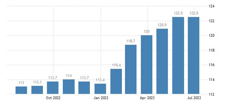 ireland harmonised idx of consumer prices hicp lager beer eurostat data
