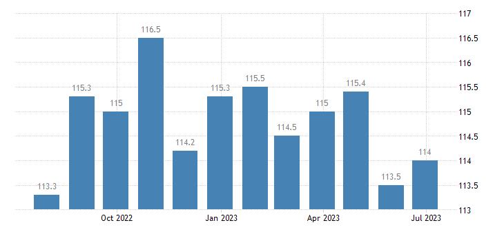ireland harmonised idx of consumer prices hicp lamb goat eurostat data