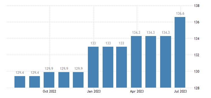 ireland harmonised idx of consumer prices hicp legal services accountancy eurostat data