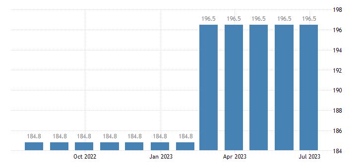 ireland harmonised idx of consumer prices hicp letter hling services eurostat data