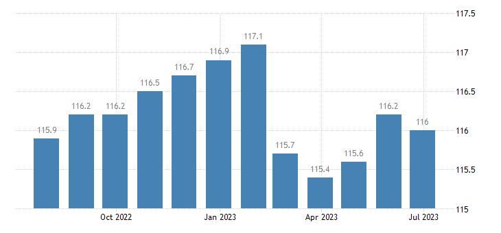 ireland harmonised idx of consumer prices hicp liquefied hydrocarbons butane propane etc eurostat data