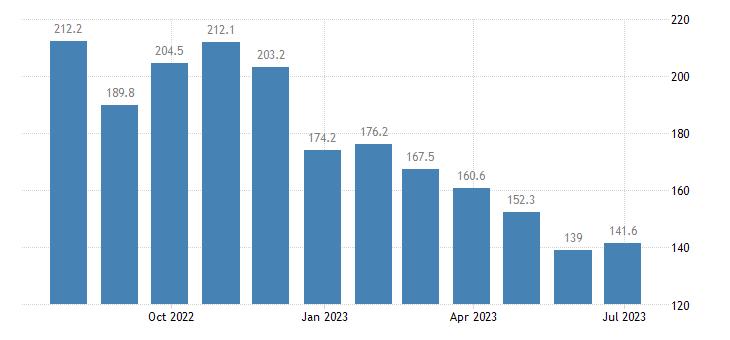 ireland harmonised idx of consumer prices hicp liquid fuels eurostat data