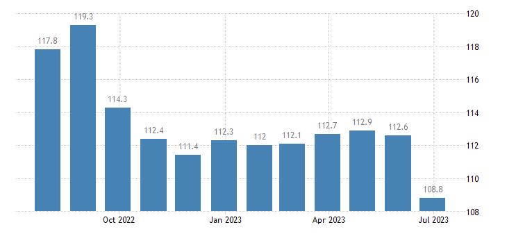 ireland harmonised idx of consumer prices hicp lubricants eurostat data