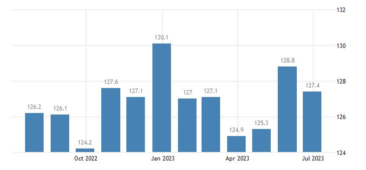 ireland harmonised idx of consumer prices hicp magazines periodicals eurostat data