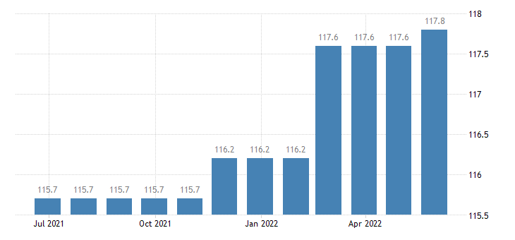ireland harmonised idx of consumer prices hicp medical services eurostat data