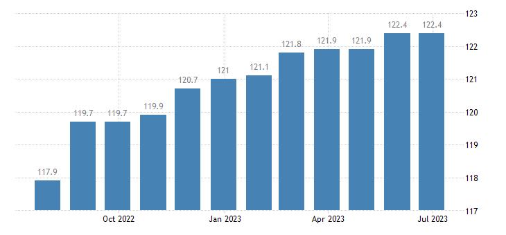 ireland harmonised idx of consumer prices hicp medical services paramedical services eurostat data
