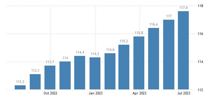 ireland harmonised idx of consumer prices hicp motor cars eurostat data