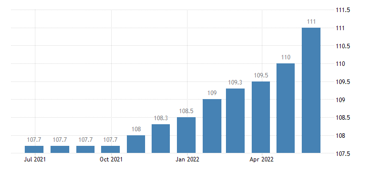 ireland harmonised idx of consumer prices hicp motor cycles eurostat data