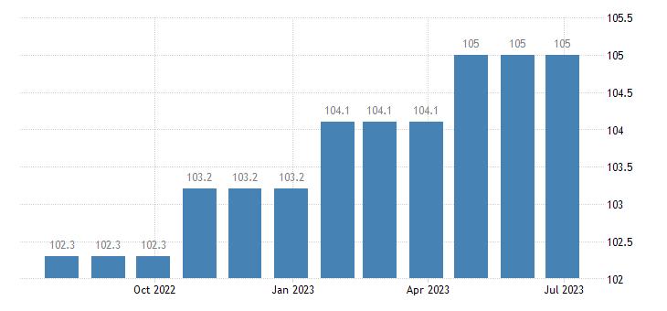 ireland harmonised idx of consumer prices hicp musical instruments eurostat data