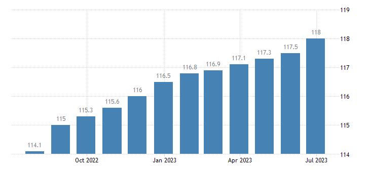 ireland harmonised idx of consumer prices hicp new motor cars eurostat data